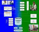 DictaTeam liefert geschriebene Diktate direkt in die elektronische Patientenakte