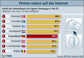 Jedes fünfte Unternehmen ohne Internetpräsenz