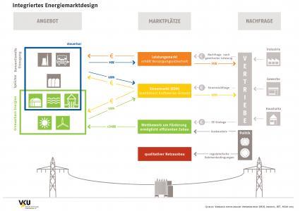 VKU präsentiert Gutachten zum Energiemarktdesign
